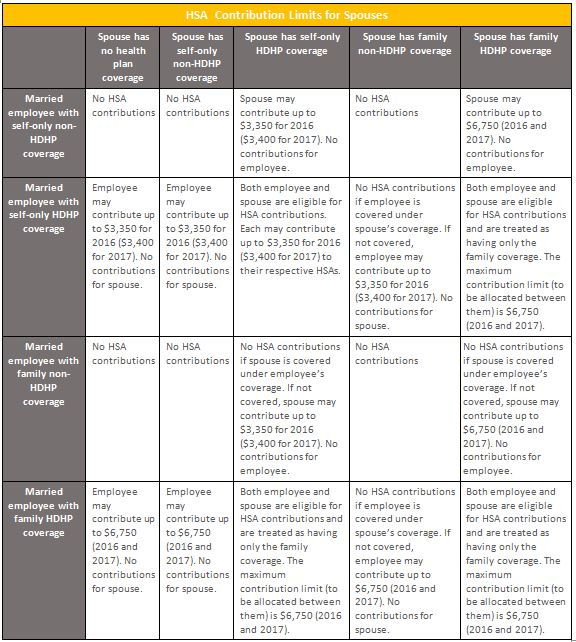 Questions On This Chart Or Hsas In General Chat With A Member Of The Team Today