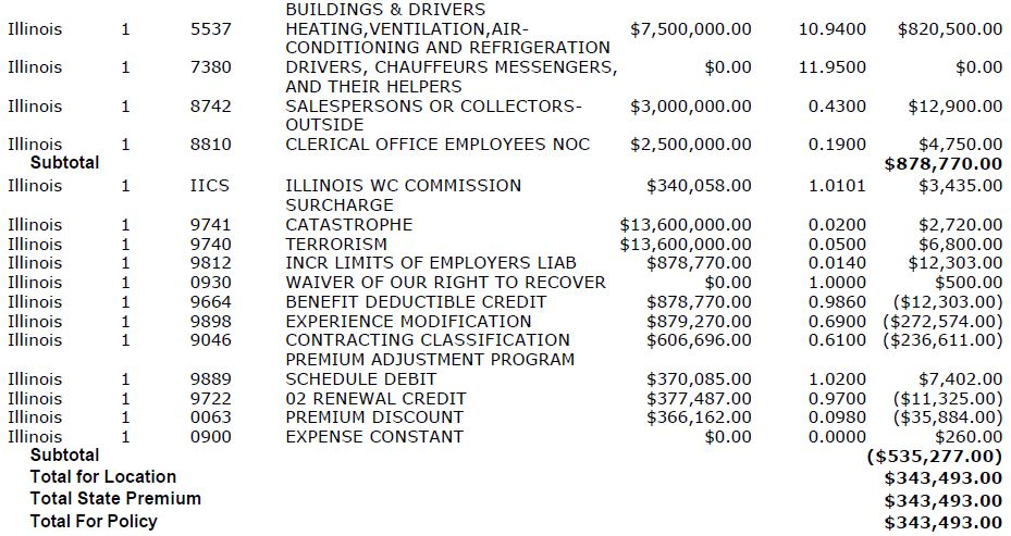 Calculating Net Rates How To Find The True Cost Of Workers Comp